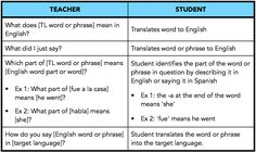 Checking for comprehension the target language: Four basic meaning-based questions