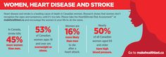 Heart disease and stroke is a leading cause of death in Canadian women. Research shows that women don't recognize the signs and symptoms, until it's too late. Let's encourage the women in your life to take good care of their own health!