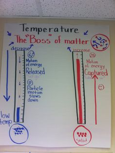 Temperature and matter anchor chart--One of my favorite pins!  Very cool idea for teaching properties of matter, boiling, melting, freezing and the affect of temperature on matter.