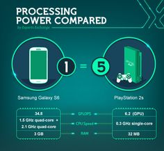 Processing Power Compared
