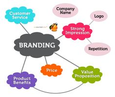 brand management - Google Search