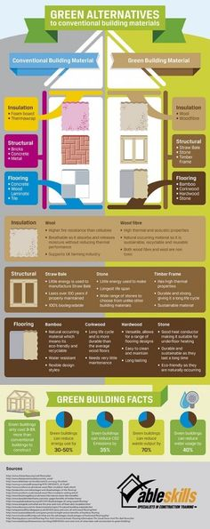 Materiales alternativos de construcción #servicios #expertos #remodelación