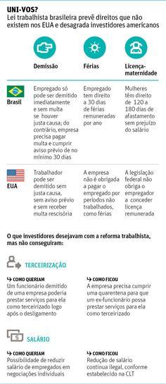 Reforma trabalhista brasileira desanima investidores nos EUA - 03/10/2017 - Mercado - Folha de S.Paulo