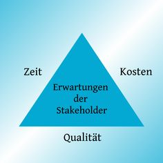 Magisches Dreieck im Projektmanagement #beginpm #projektmanagement
