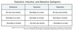 Deductive, inductive, abductive syllogisms