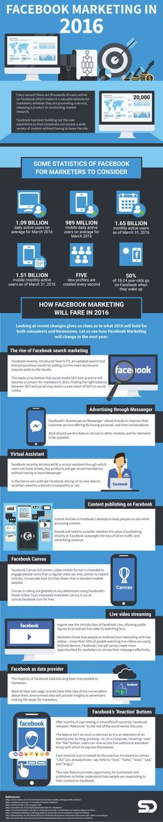 How #Marketing on #Facebook is Changing in 2016 [#Infographic]
