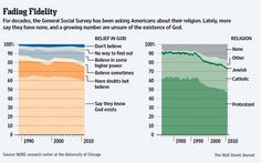 "10-15-2012: IS THERE A WAY TO PLAY AN INCREASINGLY ""NON-RELIGIOUS"" U.S. POPULATION?"