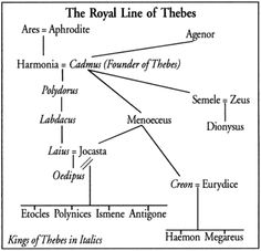 why you an american citizen should the greek tragedy  antigone family tree gather up all those family photos and identify those in them to