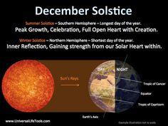 Winter Solstice 22nd December, 8.04am 2015.