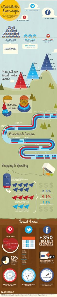 infographic: how social media landscape influencing the retail industry