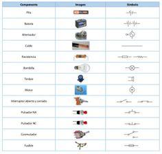 Elementos dun circuíto eléctrico
