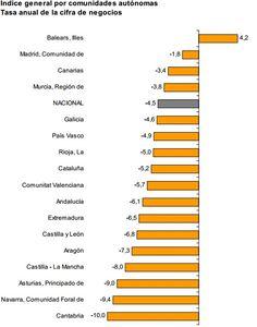 Tasa anual de la cifra de negocio en el sector servicios por CCAA en agosto 2013
