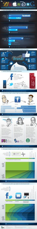 12/2011 2000 utilisateurs de Twitter et Facebook américains ont été interrogés sur la relation qu'ils entretiennent avec les marques, voici ce qu'il faut en retenir : Privilégiez Facebook, Participez de façon quotidienne, Concentrez vos efforts sur les 10% des utilisateurs ayant le plus de contacts afin d'avoir le plus de chance de toucher une cible la plus large possible, Etonnant : la plupart des posts liés aux marques sont positifs, Les utilisateurs ayant déjà liké des marques font…