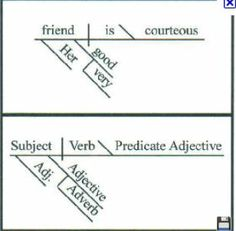 English grammar tutorial pinterest sentences diagram and bad sentence diagramming resources follow the link to diagramming sentences from the guide to grammar for diagrammed versions of the preamble and the pledge ccuart Gallery