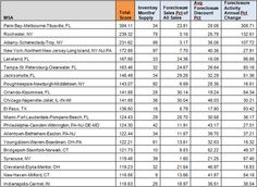 Top 20 Markets for Foreclosure Deals in 2013