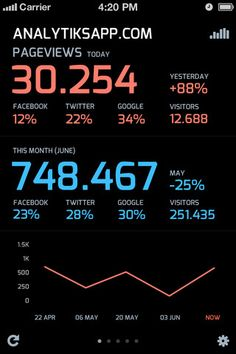 Analytiks iPhone stats screenshot