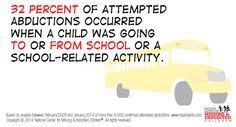 "Think child safety as students return to school!!  ""Although child safety should be a priority every day, our attempted abduction analysis has demonstrated greater risk of abduction when children are going to and from school or school-related activities.""  --National Center for Missing and Exploited Children"