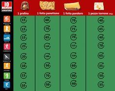L'eccesso calorico e la sedentarietà caratterizzano il periodo delle feste natalizie; se vogliamo mantenerci in forma anche durante le vacanze, senza rinunciare a qualche leccornia natalizia, muoviti di più!! Considerando un preriscaldamento di almeno 15 minuti, guarda quanti minuti di allenamento di questi sport servono per smaltire i principali dolci della tradizione natalizia. La fetta di panettone e pandoro che abbiamo preso in considerazione corrisponde circa a 100 g…