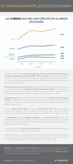 ¿Qué estudia España? #infografia #infographic #education