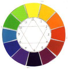 Väriympyrä - 12 väriä Interior Decorating, Learning, Colour Wheel, Drawings, Drawing Tutorials, Crafts, Diy, Painting, Islam
