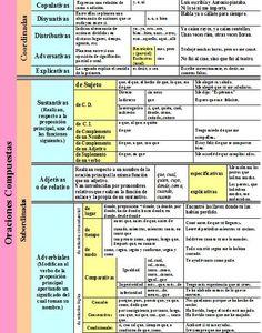 o comp I Ap Spanish, Spanish Grammar, Learn English Grammar, Spanish Words, How To Speak Spanish, Spanish Language, Bilingual Classroom, Spanish Classroom, Spanish Teaching Resources