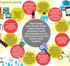 Future Learning | Education and learning could look radically different in the next few years. The education foundation KnowledgeWorks has released a forecast on the future of learning, focusing on ways that technology and new teaching strategies are shaking up traditional models.
