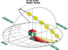 Orientação Solar  A orientação solar de um edifício é muito importante para que se possa fazer um aproveitamento da energia solar, contribuindo assim para o bom desempenho energético de um edifício.    Em Portugal, de acordo com a sua situação geográfica, o quadrante Sul é aquele que recebe maior radiação solar ao longo do dia. Este será portanto a orientação privilegiada para fazer o aproveitamento dos ganhos solares.