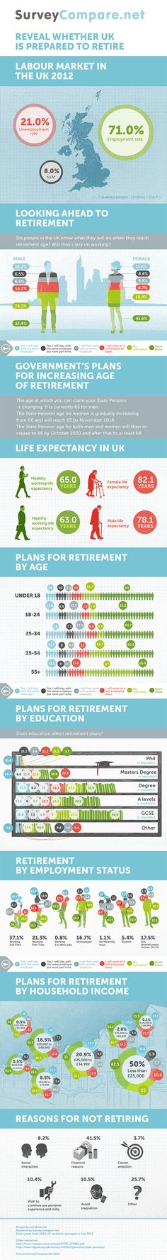 UK Retirement Decisions Infographic