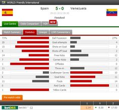 Spain defeated Venezuela 5-0 thanks to the hat-trick scored by Soldade in the 2nd half, being a substitute. Highlights: http://www.FlashScore.com/match/2cs95xQt/