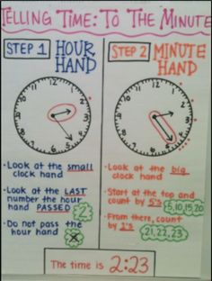 Teaching Time-anchor chart connecting telling time to the quarter and half hour with fractions of a circle. Teaching Time, Teaching Math, Teaching Ideas, Math Resources, Math Activities, Telling Time Activities, Telling Time For Kids, Math Anchor Charts, Anchor Charts First Grade