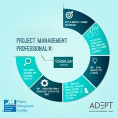 PMP® is a Certification of international standing. Professionals having PMP® Certification foster credibility with the clients for possessing a solid foundation of Project management knowledge, which can be productively applied in the workplace.