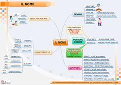IL NOME - mappa concettuale