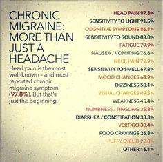 Types Of Migraines, Migraine Triggers, Migraine Diet, Migraine Pain, Chronic Migraines, Migraine Relief, Chronic Illness, Chronic Pain, Chronic Fatigue
