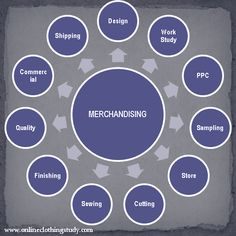 Apparel Merchandising Info  Career