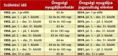 Nyugdíjkorhatár-táblázat-2016