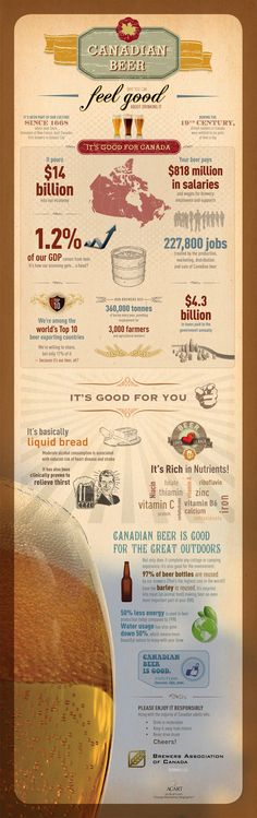 Check out our infographic about Canadian beer that was designed for The Brewers Association of Canada. More reasons to love Canadian beer! Beer Infographic, Infographics, Vodka, Gin, Canadian Beer, Wine And Beer, Best Beer, Beer Brewing, Beer Lovers