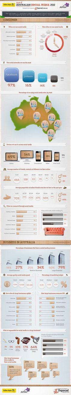 Australian Social Media User Research Stats | Social Media in Australia + Asia Pacific | Scoop.it