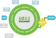 What is Agile Software Development? #saas