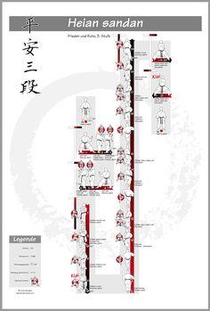 Poster Shotokan-Kata: heian sandan – #shotokan #kata #heian #heiansandan