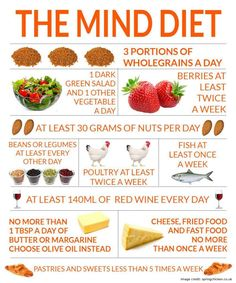 Health diet Stroke- MIND Diet May Slow Cognitive Decline How To Reduced* Cognitive Decline With Mind Diet After Stroke Heart Healthy Recipes, Healthy Life, Diet Recipes, Healthy Living, Healthy Foods, Recipies, Healthy School Snacks, Heart Healthy Diet, Healthy Options