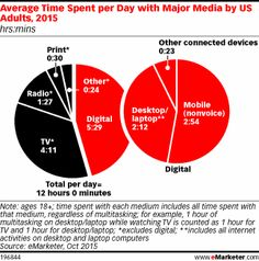 US Time Spent With Media: eMarketer's Updated Estimates for Fall 2015 - eMarketer