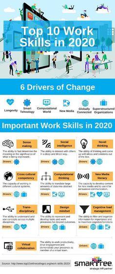 مهارات هامة وأساسية لمستقبل سوق العمل