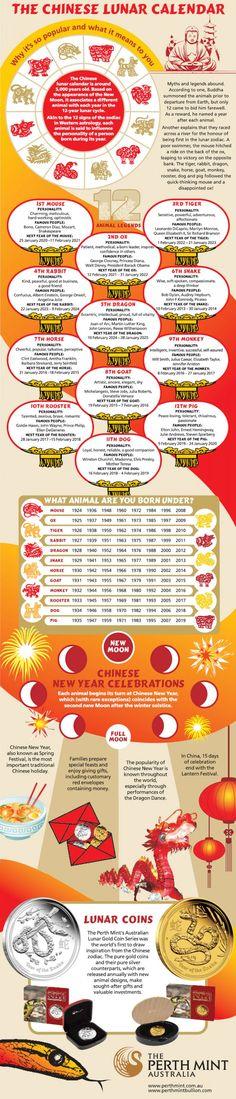 Chinese lunar calendar and the zodiac.