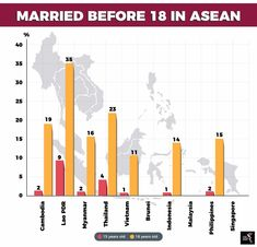 However, the new regulation still allows child marriage if there is consent from the parents. Laos Vietnam, Brunei, Cambodia, Philippines, Singapore, Thailand, Marriage, Children, Valentines Day Weddings