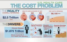 The cost of US Health Care.