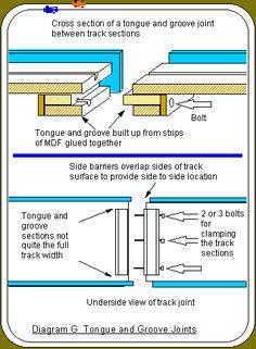 TRACK CONSTRUCTION Part 1