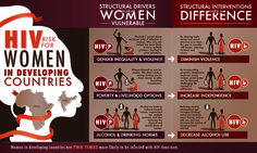 HIV Risk for women in developing countries - infographics contest via @GOODmkr