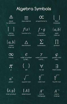 Algebra Symbols I - Math Posters