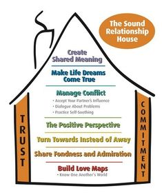Every Marriage and Family Therapist is familiar with Dr. John Gottman's theory of the Sound Relationship House, the seven things that fortify a relationship and make a marriage strong. Gottman has… Relationship Therapy, Marriage Relationship, Happy Marriage, Marriage Advice, Flirting Texts, Flirting Quotes For Him, Flirting Humor, Mantra, Gottman Method