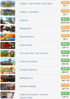 Daedalic Mega Bundle - @BundleStars   Starts from EUR 1.49  Rates: http://www.steamhits.com/Bundle/Bundle/3070  #steam #games #bundle
